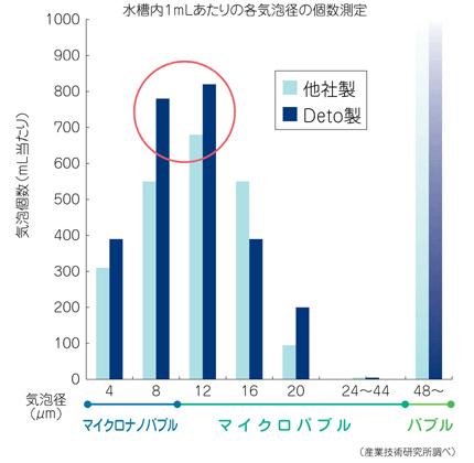 水槽内1mlあたりの各気泡径の個数測定